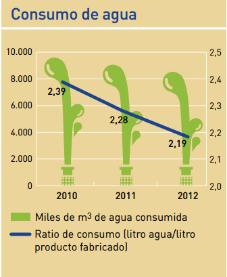 consumo de agua fabricacion refrescos