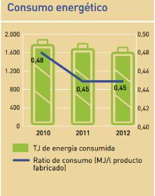 consumo energetico fabricacion refrescos