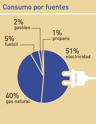 consumo por fuentes fabricacion refrescos