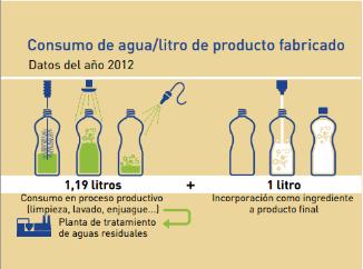 consumo energia por litro de refresco