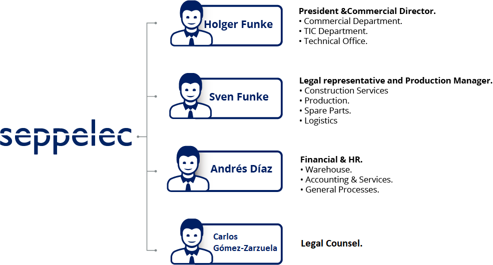 Seppelec's Management Organization